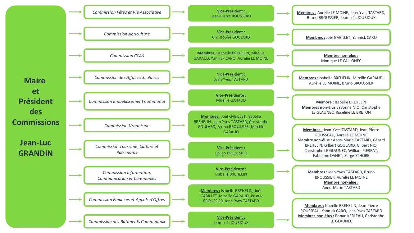Organigramme des services de Billio